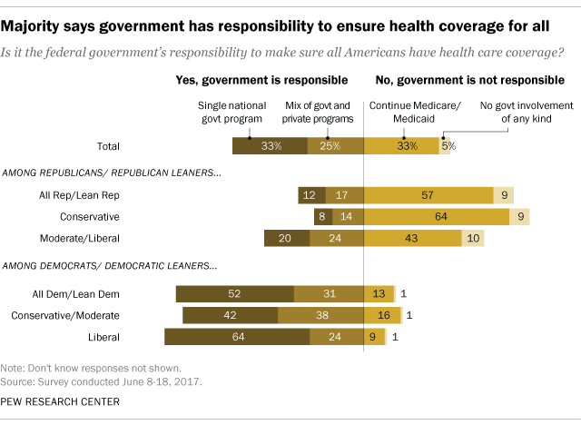 "Pew research on 2017.06.23 about ""Public support for 'single payer' health coverage grows, driven by Democrats""."