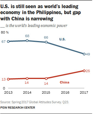 People in the Philippines still favor U.S. over China, but the gap is narrowing. Photo by: Pew Research Group.