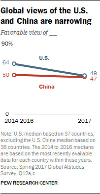 People in the world still favor U.S. over China, but the gap is narrowing. Photo by: Pew Research Group.