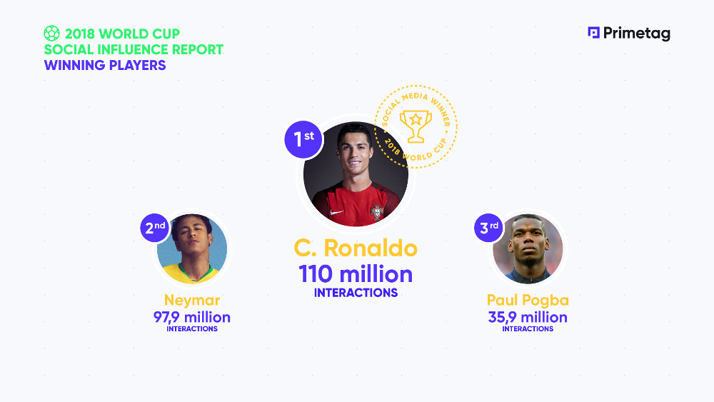 2018 World Cup Social Report. Players winning on social media. Photo by: Primetag.