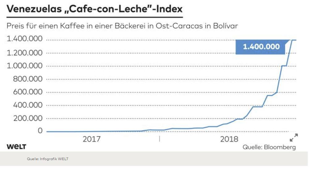 """Venezuela's """"Cafe con leche"""""""