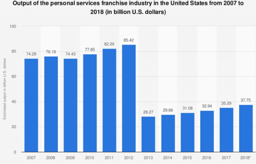 Output of the personal service franchise industry in the United States from 2007 to 2018 (in billion U.S. dollars). Source: Statista