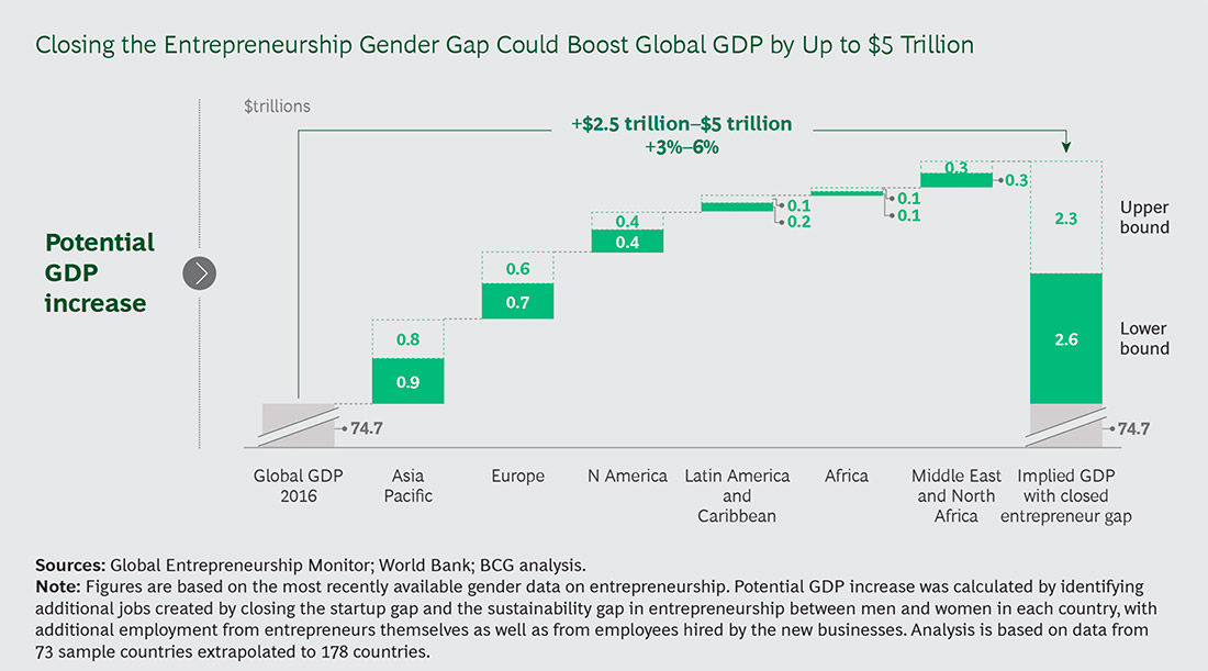 A study by Boston Consulting Group suggests fixing gender funding gap would boost global economy. (Photo credit BCG)