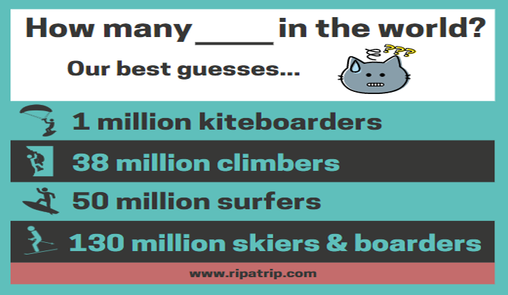 According to ripatrip's estimates, there are 1 million kiteboarders, 38 million climbers, 50 million surfers, and 130 million skiers and snowboarders in the world. (Photo credit: ripatrip)