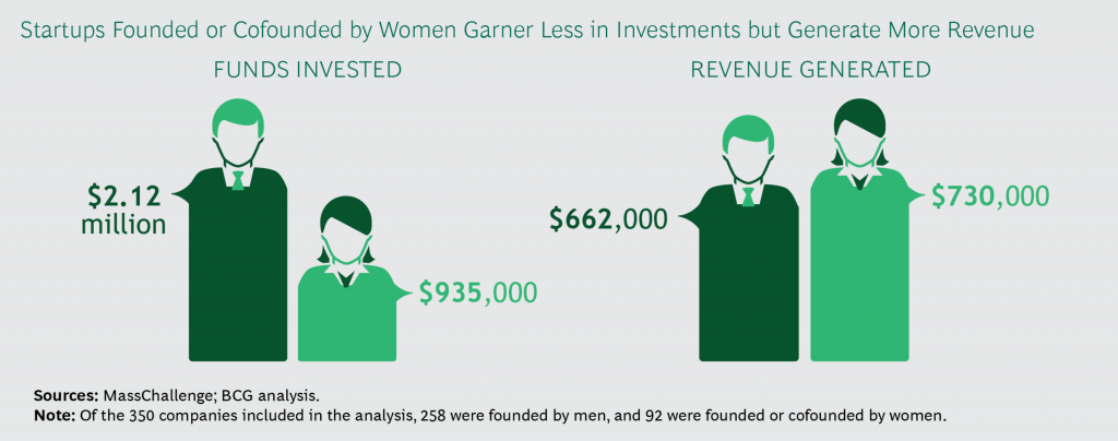 Research by Boston Consulting Group suggests that women-owned companies are better investments for financial backers. (Photo credit BCG)