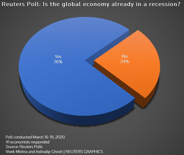 Economists polled by Reuters say the global economy is already in a recession. (Photo credit: Reuters)