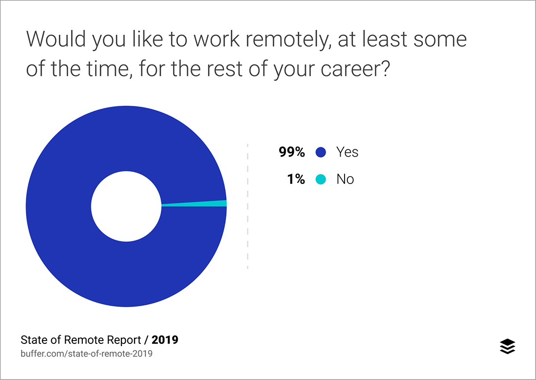 (Photo credit: Buffer's State of Remote Work 2019)