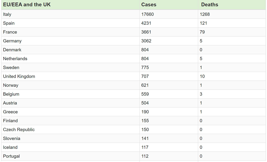 Statistics about COVID-19 cases and deaths in some affected countries in Europe (Photo credit: European Center for Disease Prevention and Control)