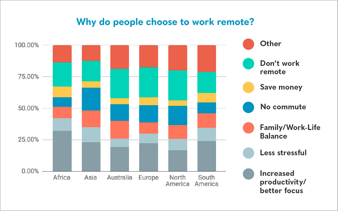 (Photo credit: Owl Labs' 2018 State of Remote Work Report)