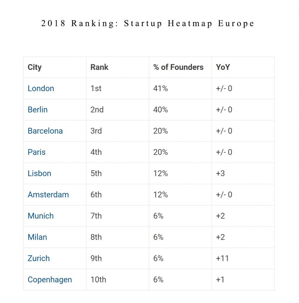 Photo Source: Startup Heatmap Europe 2018 ranking