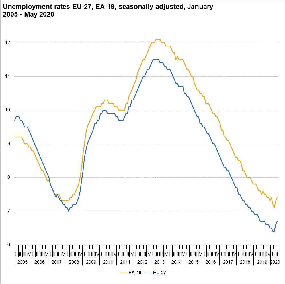 Unemployment rates EU-27 and EA-19, seasonally adjusted, January 2005 - June 2020 (%) (Photo source: Eurostat)