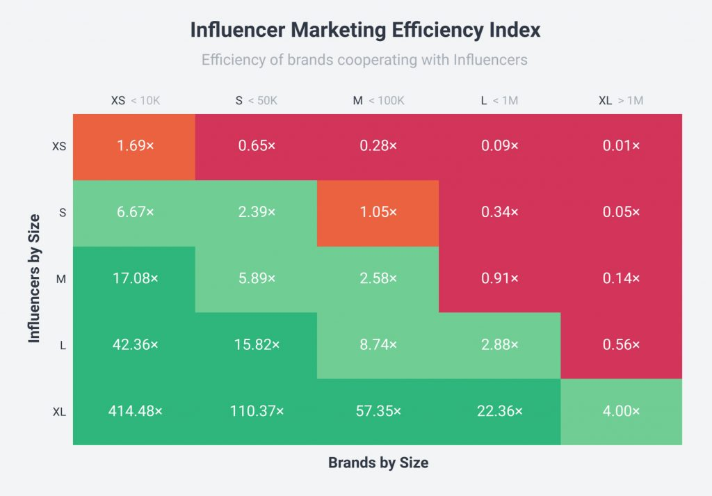 Photo source: Socialbakers' State of Influencer Marketing Report